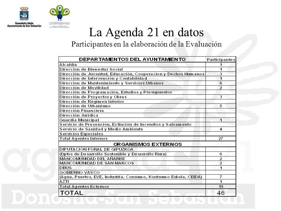 La Agenda 21 en datos Participantes en la elaboración de la Evaluación