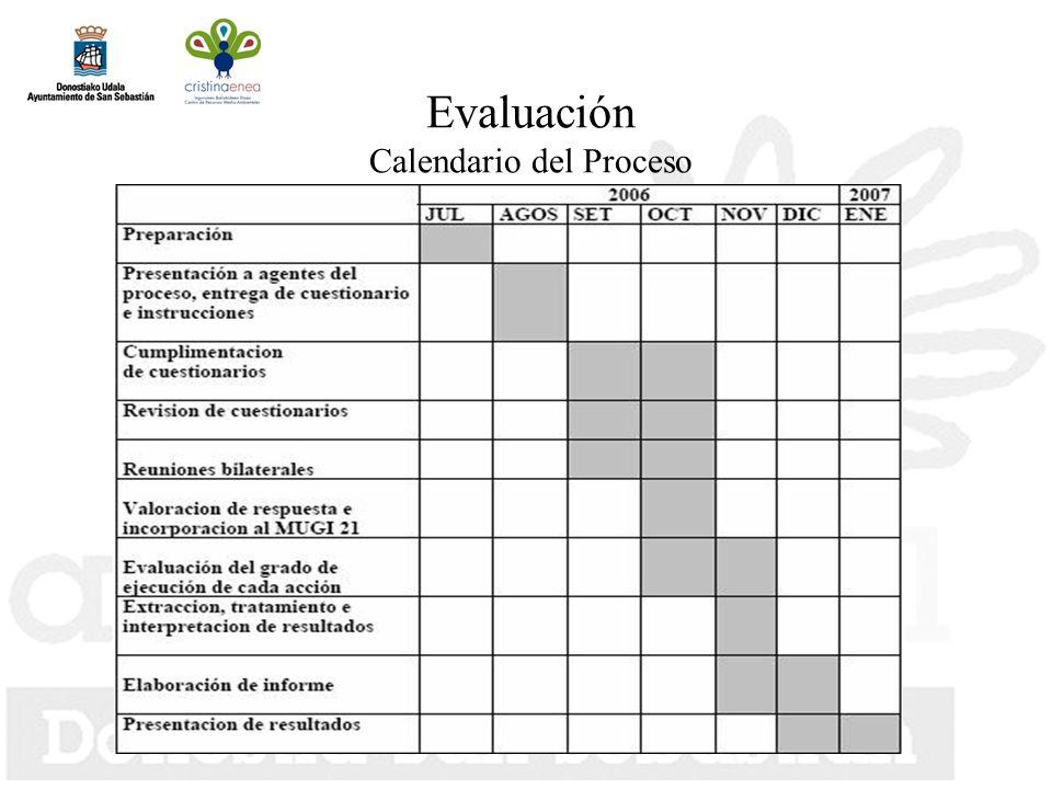 Evaluación Calendario del Proceso