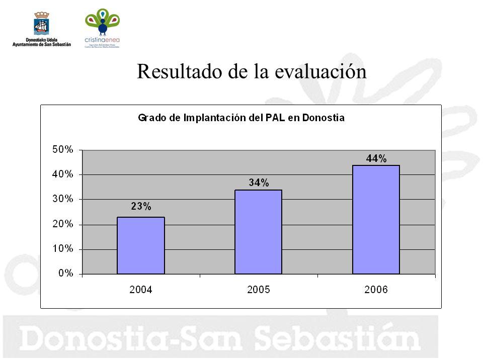 Resultado de la evaluación