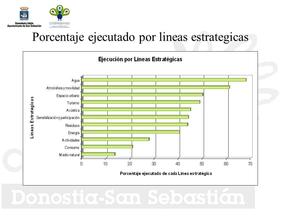 Porcentaje ejecutado por lineas estrategicas