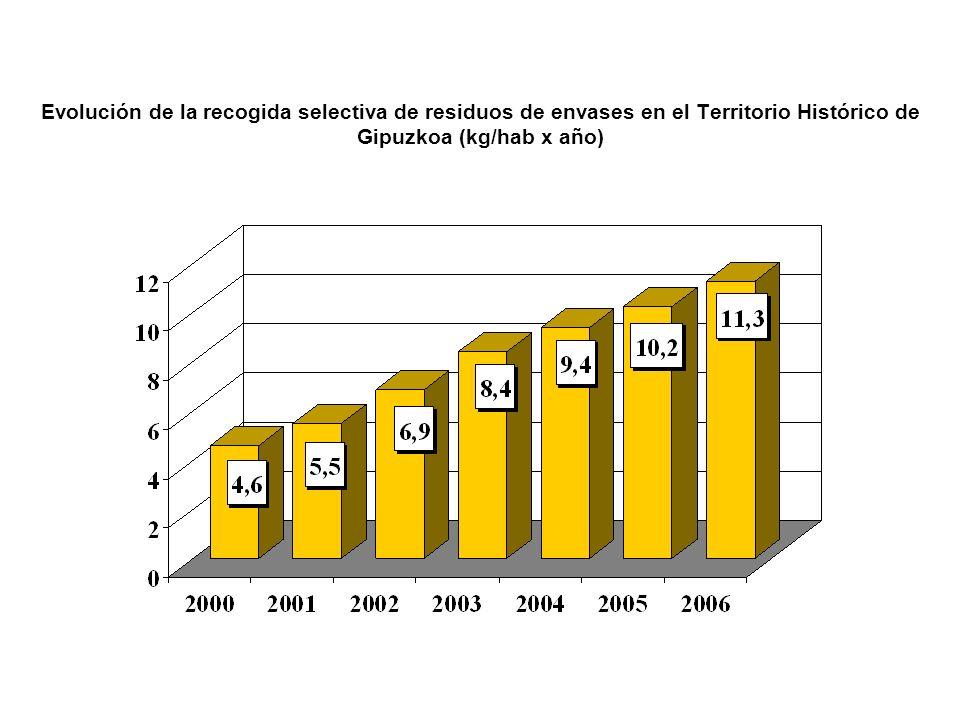 Evolución de la recogida selectiva de residuos de envases en el Territorio Histórico de Gipuzkoa (kg/hab x año)