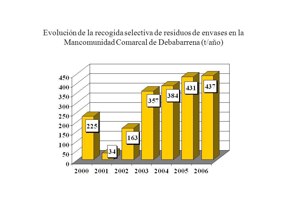 Evolución de la recogida selectiva de residuos de envases en la Mancomunidad Comarcal de Debabarrena (t/año)