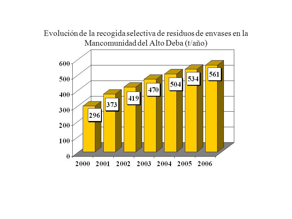 Evolución de la recogida selectiva de residuos de envases en la Mancomunidad del Alto Deba (t/año)