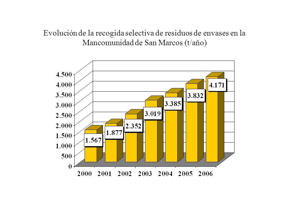 Evolución de la recogida selectiva de residuos de envases en la Mancomunidad de San Marcos (t/año)