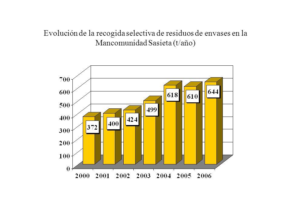 Evolución de la recogida selectiva de residuos de envases en la Mancomunidad Sasieta (t/año)
