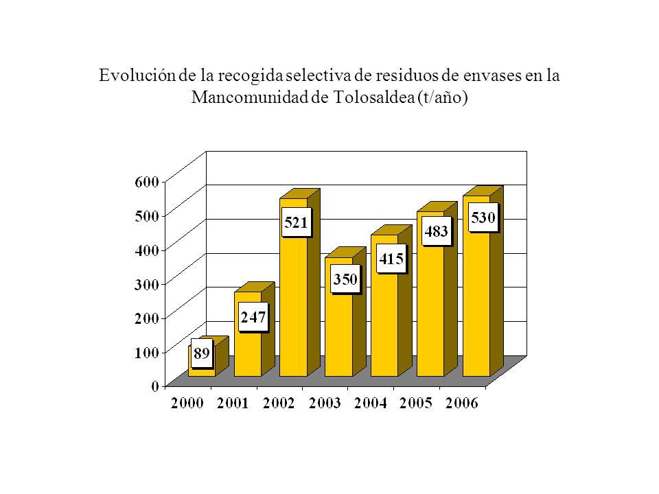 Evolución de la recogida selectiva de residuos de envases en la Mancomunidad de Tolosaldea (t/año)