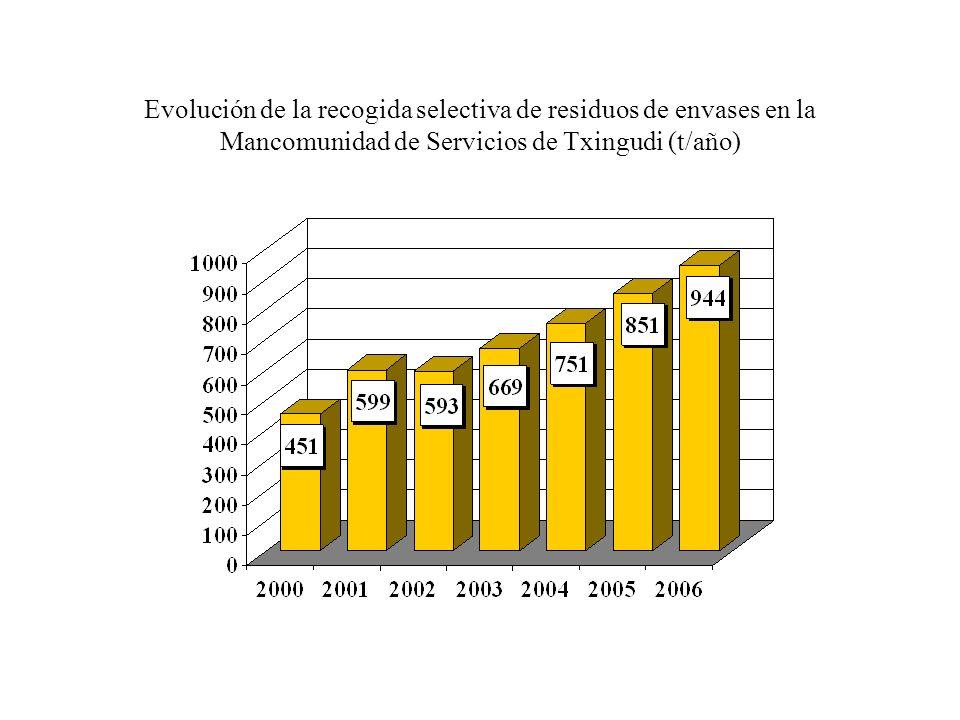 Evolución de la recogida selectiva de residuos de envases en la Mancomunidad de Servicios de Txingudi (t/año)