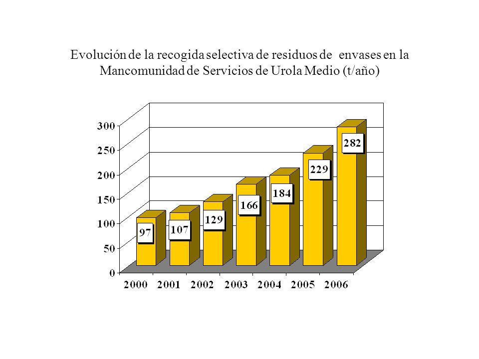 Evolución de la recogida selectiva de residuos de envases en la Mancomunidad de Servicios de Urola Medio (t/año)