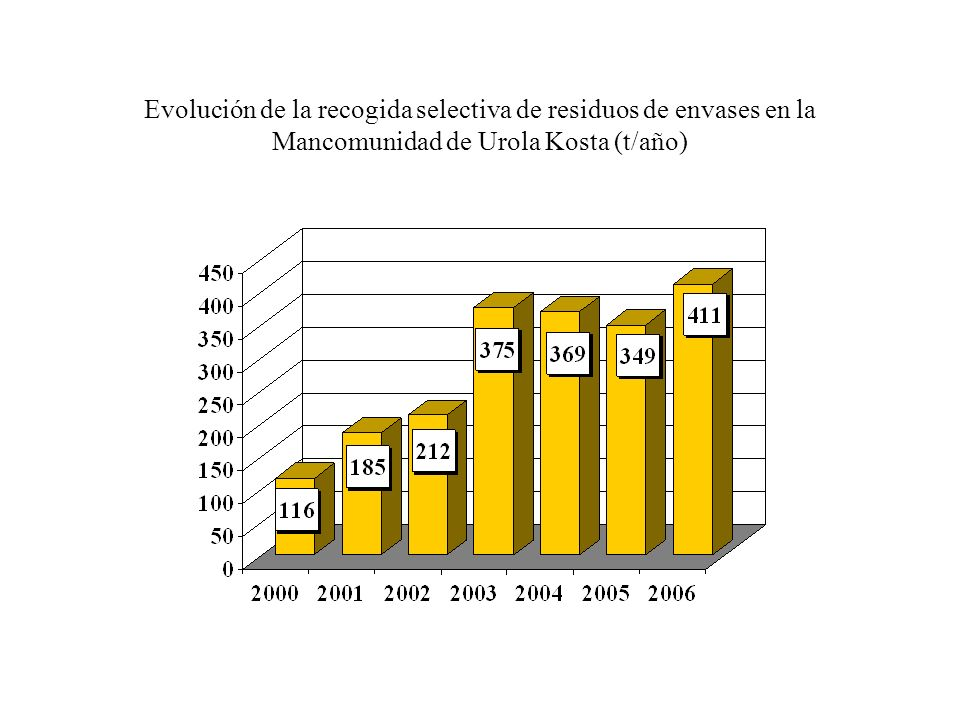 Evolución de la recogida selectiva de residuos de envases en la Mancomunidad de Urola Kosta (t/año)