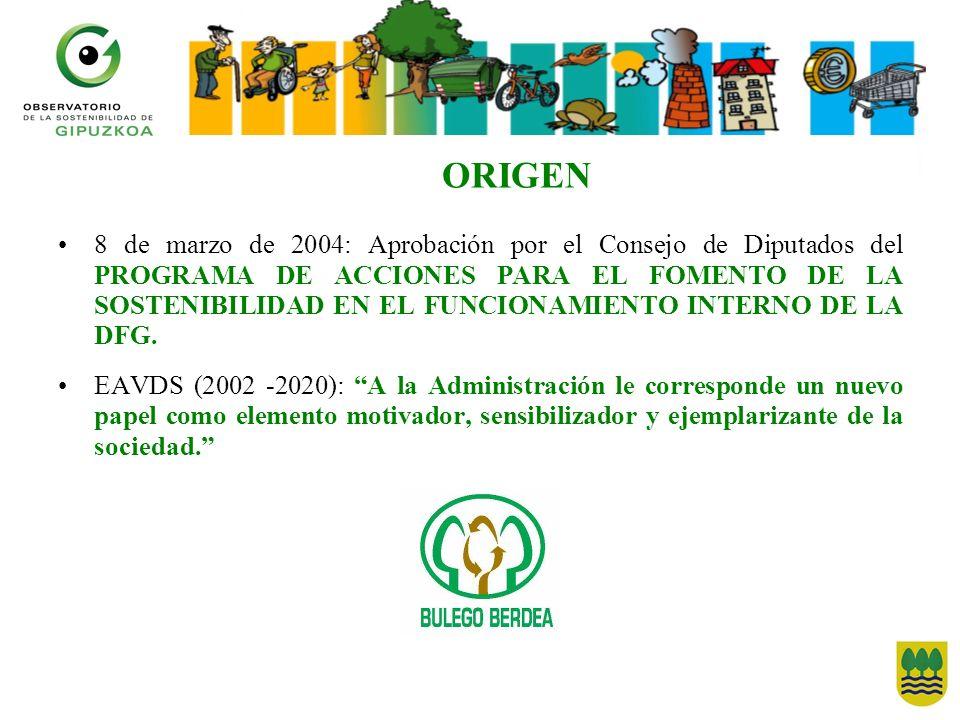 ORIGEN 8 de marzo de 2004: Aprobación por el Consejo de Diputados del PROGRAMA DE ACCIONES PARA EL FOMENTO DE LA SOSTENIBILIDAD EN EL FUNCIONAMIENTO I