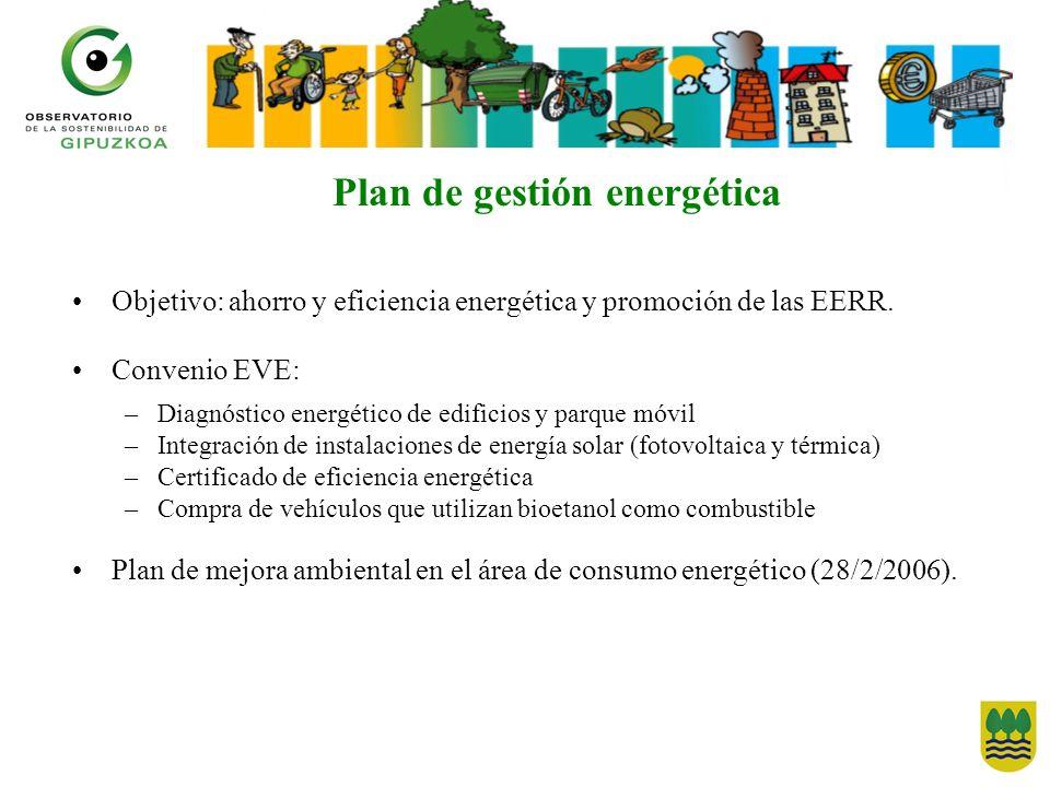 Plan de gestión energética Objetivo: ahorro y eficiencia energética y promoción de las EERR. Convenio EVE: –Diagnóstico energético de edificios y parq