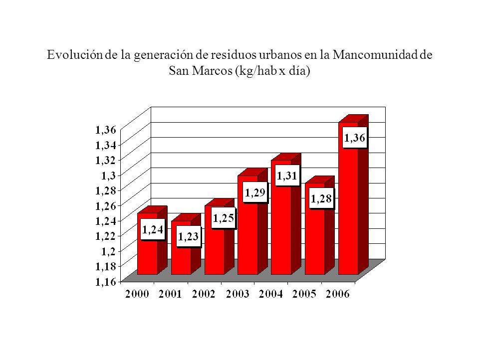 Evolución de la generación de residuos urbanos en la Mancomunidad de San Marcos (kg/hab x día)