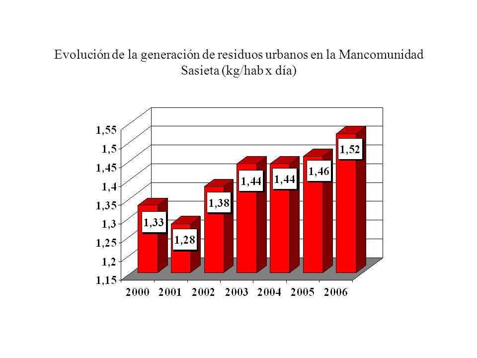 Evolución de la generación de residuos urbanos en la Mancomunidad de Tolosaldea (kg/hab x día)