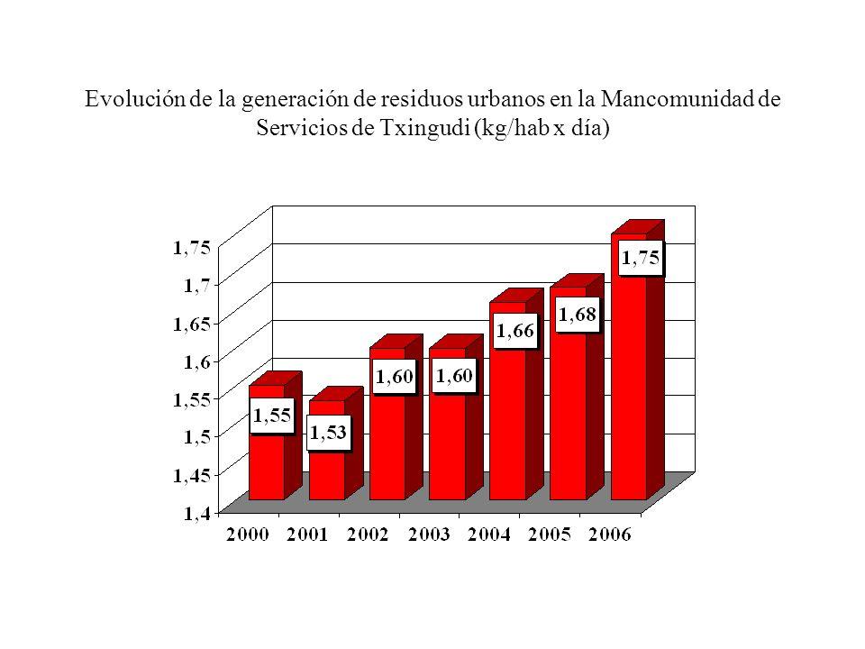 Evolución de la generación de residuos urbanos en la Mancomunidad de Servicios de Txingudi (kg/hab x día)