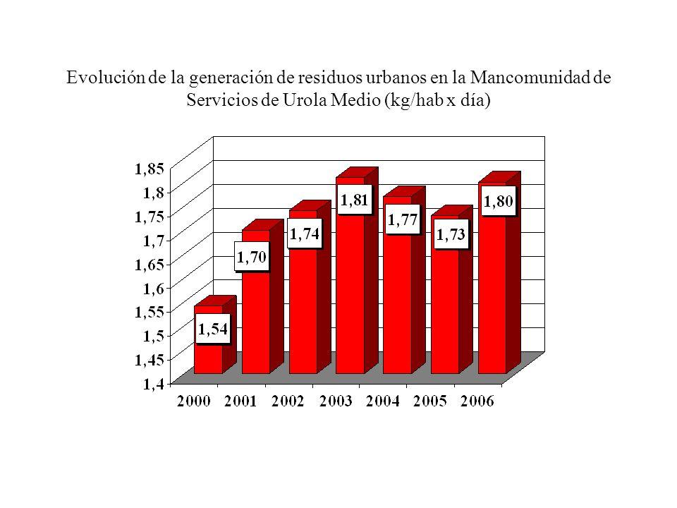 Evolución de la generación de residuos urbanos en la Mancomunidad de Urola Kosta (kg/hab x día)