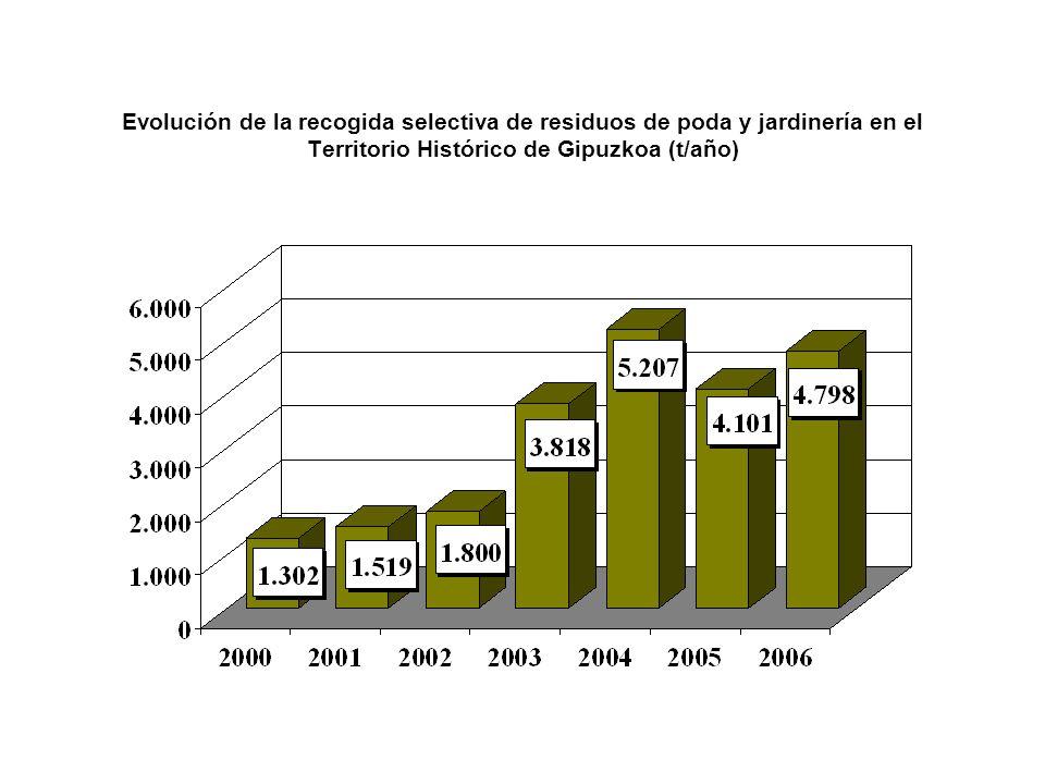Evolución de la recogida selectiva de residuos de poda y jardinería en la Mancomunidad Comarcal de Debabarrena (t/año)