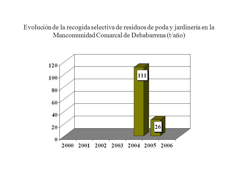 Evolución de la recogida selectiva de residuos de poda y jardinería en la Mancomunidad del Alto Deba (t/año)
