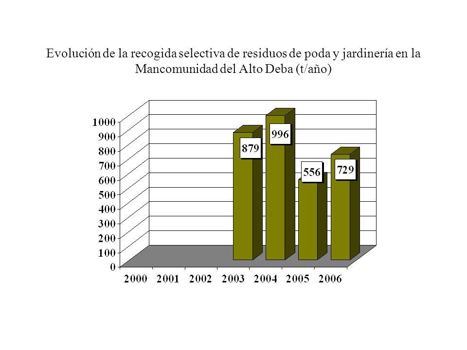 Evolución de la recogida selectiva de residuos de poda y jardinería en la Mancomunidad de San Marcos (t/año)
