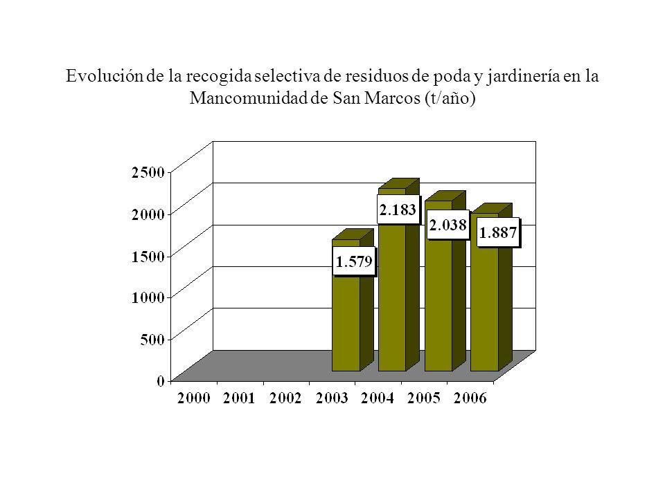 Evolución en la recogida selectiva de residuos de poda y jardinería en la Mancomunidad Sasieta (t/año)