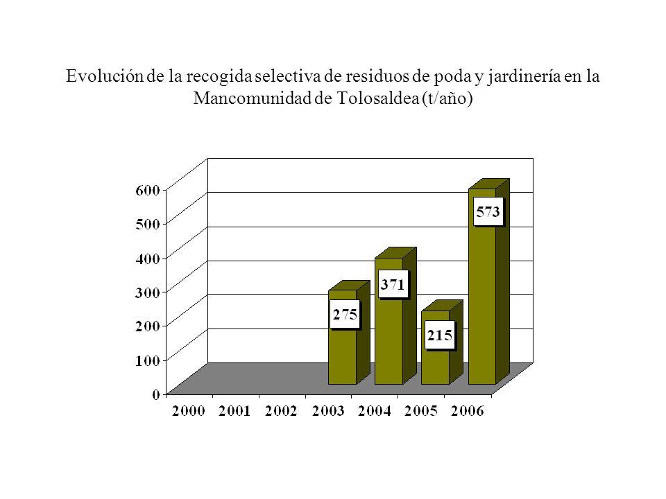 Evolución de la recogida selectiva de residuos de poda y jardinería en la Mancomunidad de Tolosaldea (t/año)