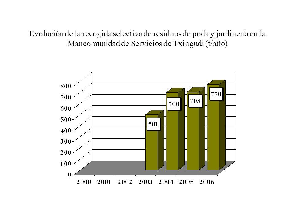 Evolución de la recogida selectiva de residuos de poda y jardinería en la Mancomunidad de Servicios de Txingudi (t/año)
