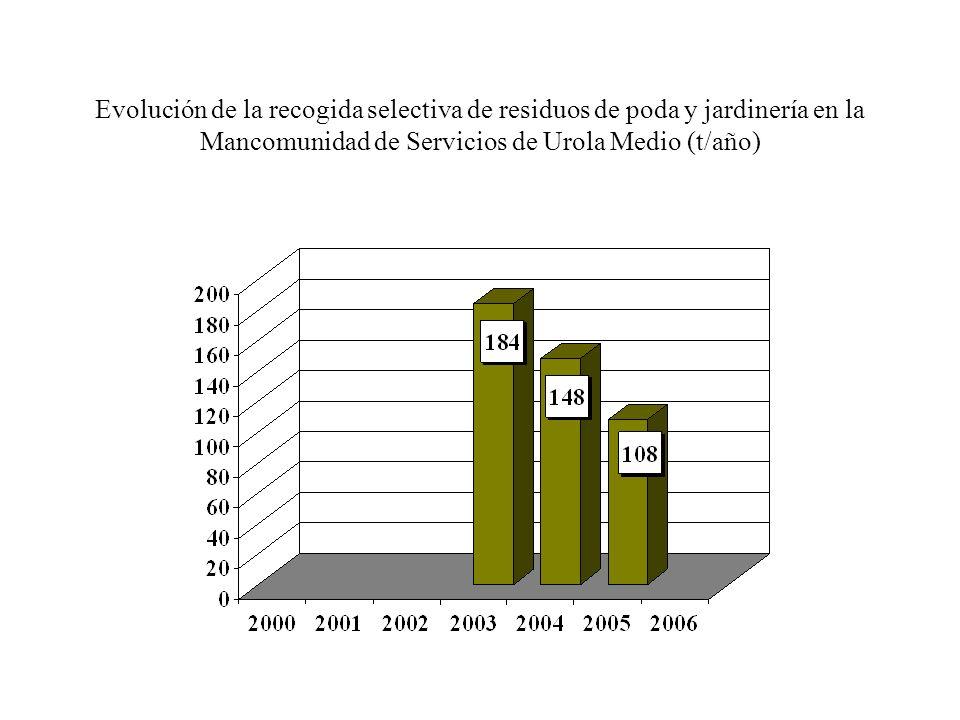 Evolución de la recogida selectiva de residuos de poda y jardinería en la Mancomunidad de Urola Kosta (t/año)