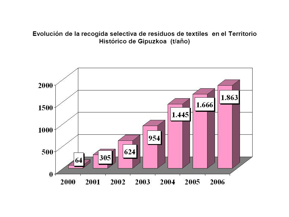 Evolución de la recogida selectiva de residuos de textiles en el Territorio Histórico de Gipuzkoa (t/año)