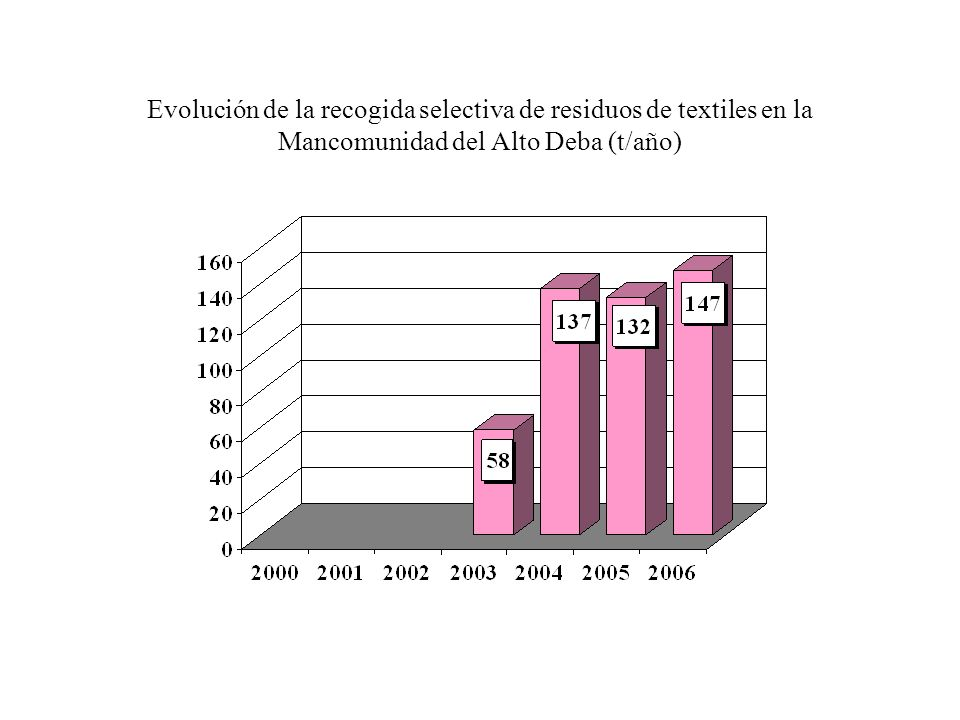Evolución de la recogida selectiva de residuos de textiles en la Mancomunidad del Alto Deba (t/año)
