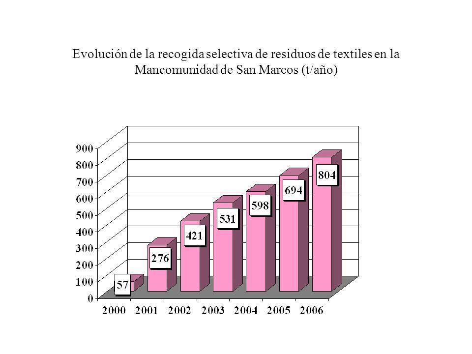 Evolución de la recogida selectiva de residuos de textiles en la Mancomunidad de San Marcos (t/año)