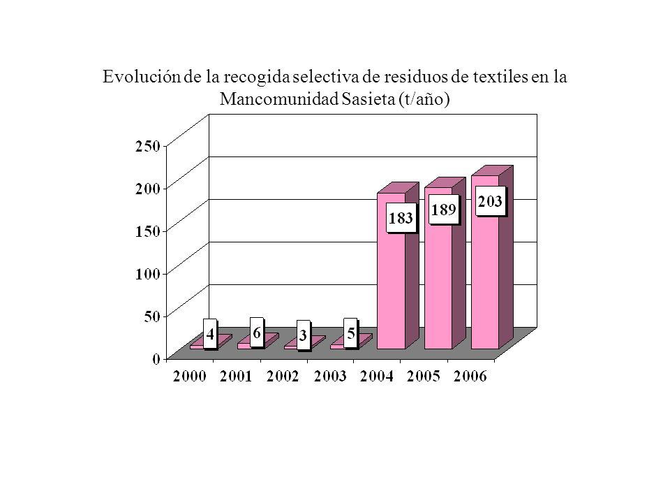 Evolución de la recogida selectiva de residuos de textiles en la Mancomunidad Sasieta (t/año)