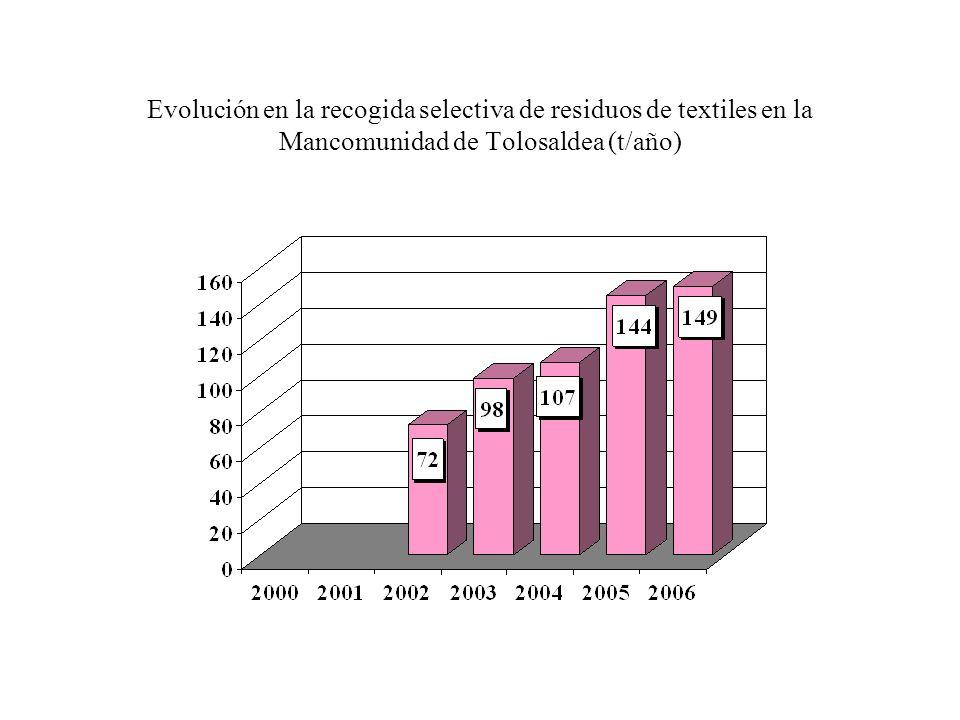 Evolución de la recogida selectiva de residuos de textiles en la Mancomunidad de Servicios de Txingudi (t/año)