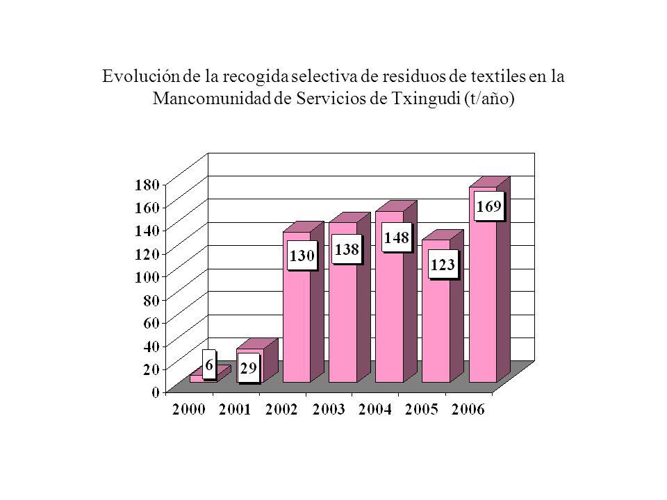 Evolución de la recogida selectiva de residuos de textiles en la Mancomunidad de Servicios de Urola Medio (t/año)