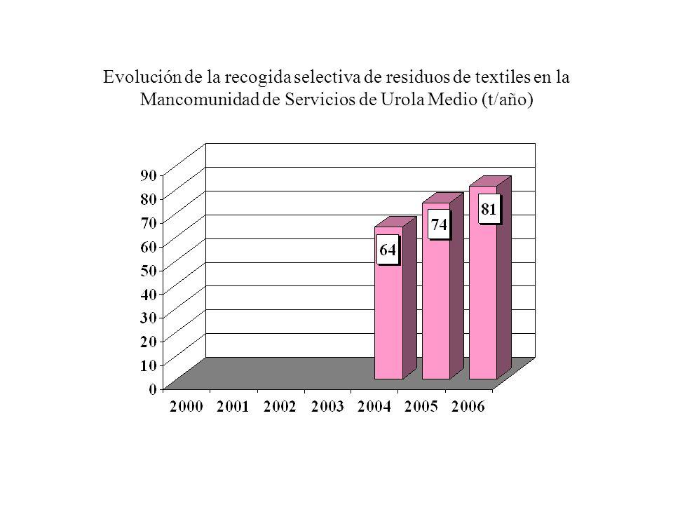 Evolución de la recogida selectiva de residuos de textiles en la Mancomunidad de Urola Kosta (t/año)
