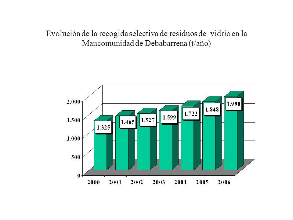 Evolución de la recogida selectiva de residuos de vidrio en la Mancomunidad de Debabarrena (t/año)