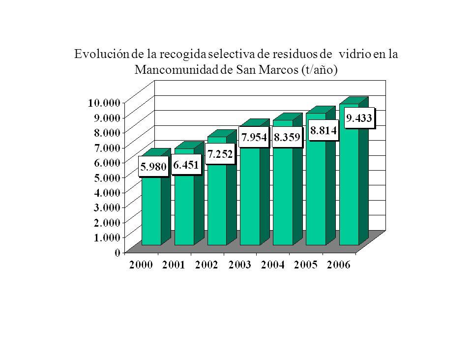 Evolución de la recogida selectiva de residuos de vidrio en la Mancomunidad de San Marcos (t/año)
