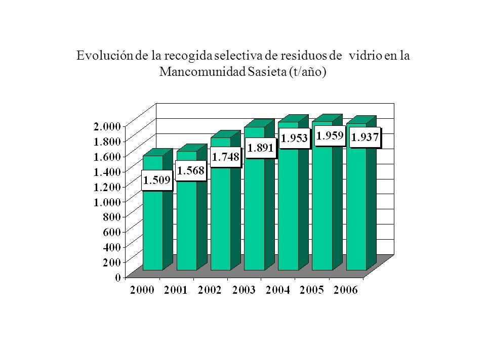 Evolución de la recogida selectiva de residuos de vidrio en la Mancomunidad de Tolosaldea (t/año)