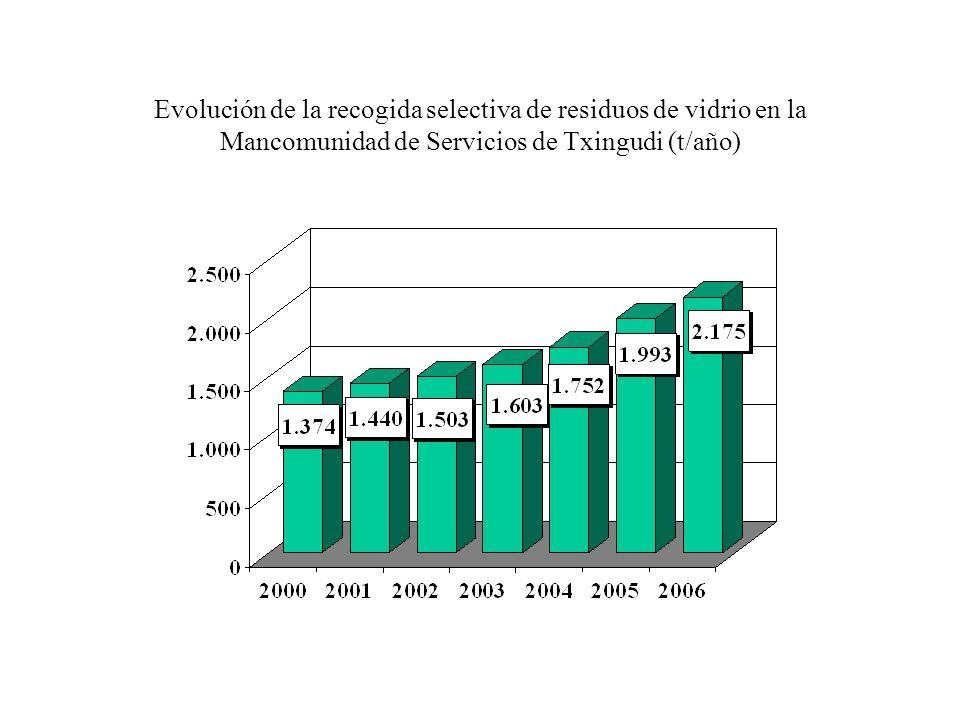 Evolución de la recogida selectiva de residuos de vidrio en la Mancomunidad de Servicios de Txingudi (t/año)