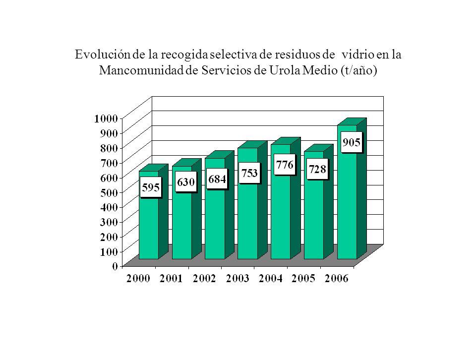 Evolución de la recogida selectiva de residuos de vidrio en la Mancomunidad de Urola Kosta (t/año)
