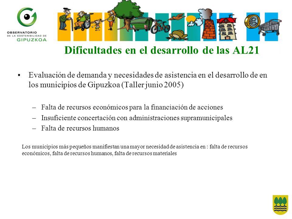 Dificultades en el desarrollo de las AL21 Evaluación de demanda y necesidades de asistencia en el desarrollo de en los municipios de Gipuzkoa (Taller