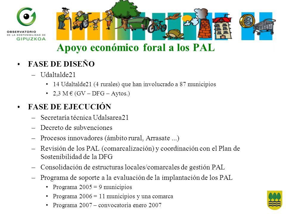 FASE DE DISEÑO –Udaltalde21 14 Udaltalde21 (4 rurales) que han involucrado a 87 municipios 2,3 M (GV – DFG – Aytos.) FASE DE EJECUCIÓN –Secretaría téc