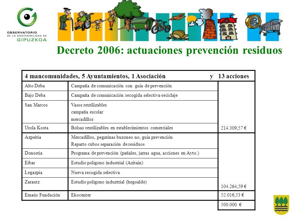 Decreto 2006: actuaciones prevención residuos 4 mancomunidades, 5 Ayuntamientos, 1 Asociación y 13 acciones Alto DebaCampaña de comunicación con guía