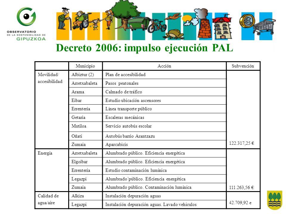 MunicipioAcciónSubvención Movilidad/ accesibilidad Albiztur (2)Plan de accesibilidad 122.317,25 ArretxabaletaPasos peatonales AramaCalmado de tráfico