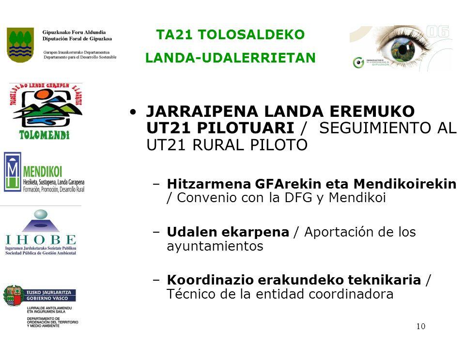 TA21 TOLOSALDEKO LANDA-UDALERRIETAN 10 JARRAIPENA LANDA EREMUKO UT21 PILOTUARI / SEGUIMIENTO AL UT21 RURAL PILOTO –Hitzarmena GFArekin eta Mendikoirekin / Convenio con la DFG y Mendikoi –Udalen ekarpena / Aportación de los ayuntamientos –Koordinazio erakundeko teknikaria / Técnico de la entidad coordinadora