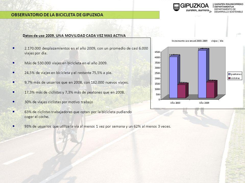 Datos de uso 2009. UNA MOVILIDAD CADA VEZ MAS ACTIVA 2.170.000 desplazamientos en el año 2009, con un promedio de casi 6.000 viajes por día. Más de 53