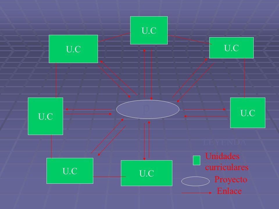 p U.C LEYENDA Unidades curriculares Proyecto Enlace