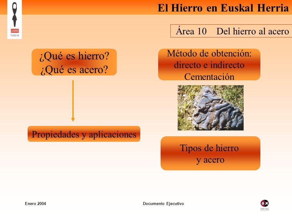 El Hierro en Euskal Herria Enero 2004 Documento Ejecutivo Área 10 Del hierro al acero ¿Qué es hierro? ¿Qué es acero? Tipos de hierro y acero Método de