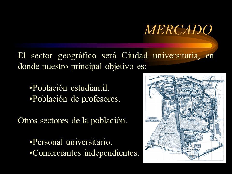 MERCADO Población total de estudiantes: 279,054.