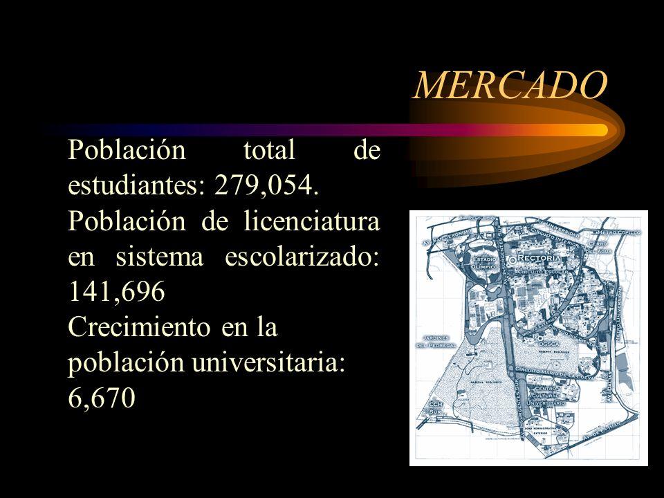 MERCADO Edad: 18-59 Sexo: Indistinto Ingreso mensual : 2,250 a 30,000 Ocupación: Estudiantes, profesores y comerciantes Independientes.