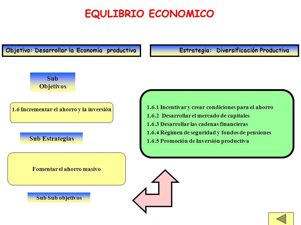 Sub Objetivos EQULIBRIO ECONOMICO Objetivo: Desarrollar la Economía productiva Estrategia: Diversificación Productiva 1.6 Incrementar el ahorro y la i