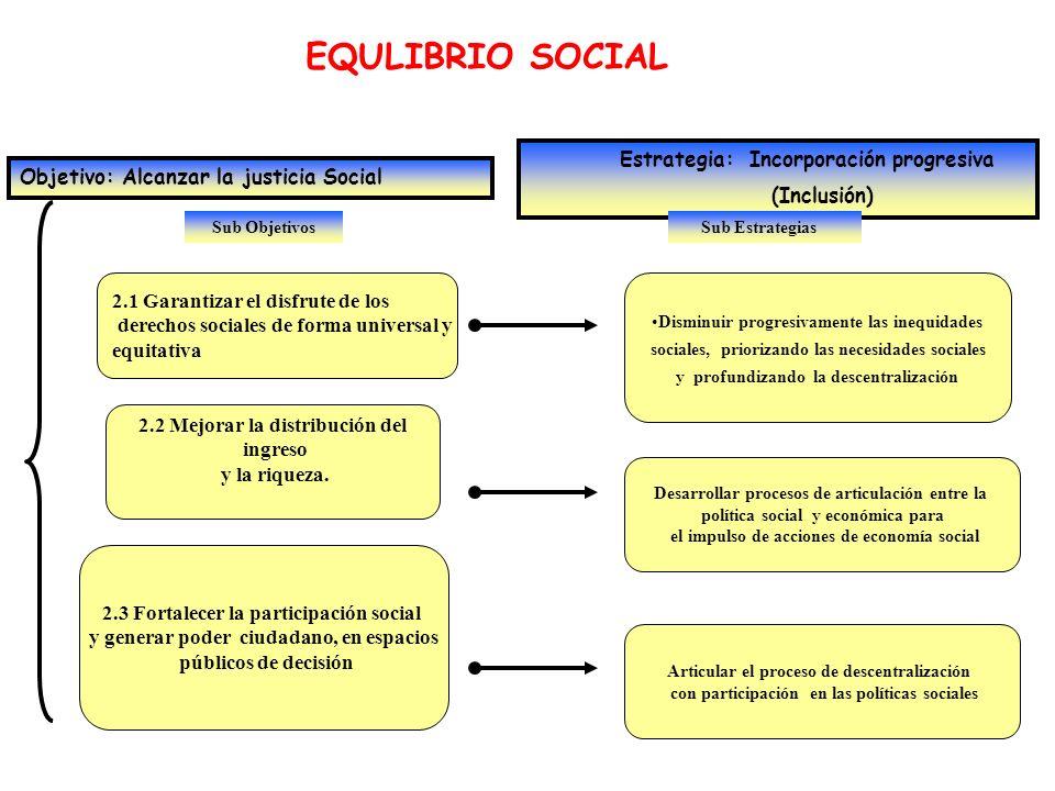 Sub Objetivos EQULIBRIO SOCIAL Objetivo: Alcanzar la justicia Social Estrategia: Incorporación progresiva (Inclusión) 2.1 Garantizar el disfrute de lo